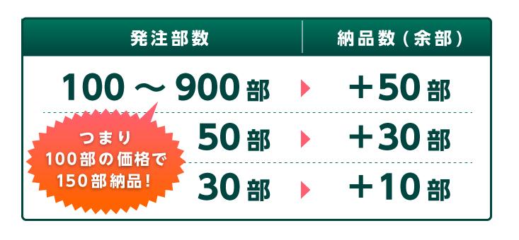 100~900部は+50部、50部は+30部、30部は+10部、つまり100部発注で150部納品!