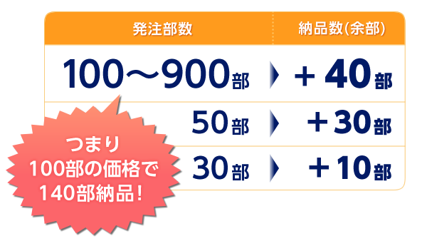100部~900部発注=+40部、50部発注=+30部、30部発注=+10部