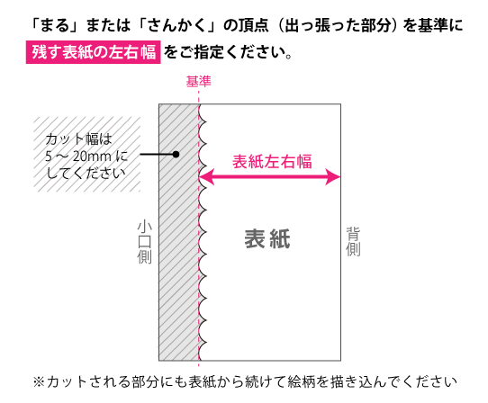 「まる」または「さんかく」の頂点(出っ張った部分)を基準に 残す表紙の左右幅をご指定ください。 ※カットされる部分にも表紙から続けて絵柄を描き込んでください