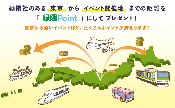 緑陽社のある「東京」から「イベント開催地」までの距離を「緑陽Point」にしてプレゼント!東京から遠いイベントほどたくさんポイントが貯まります!